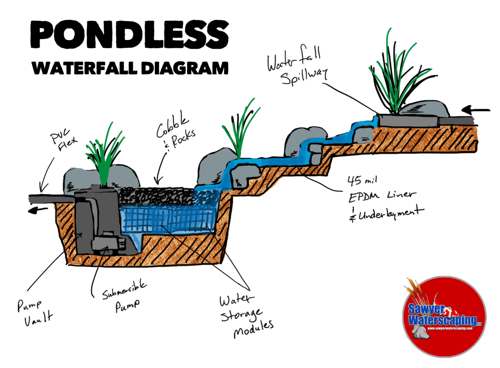 Pondless Diagram